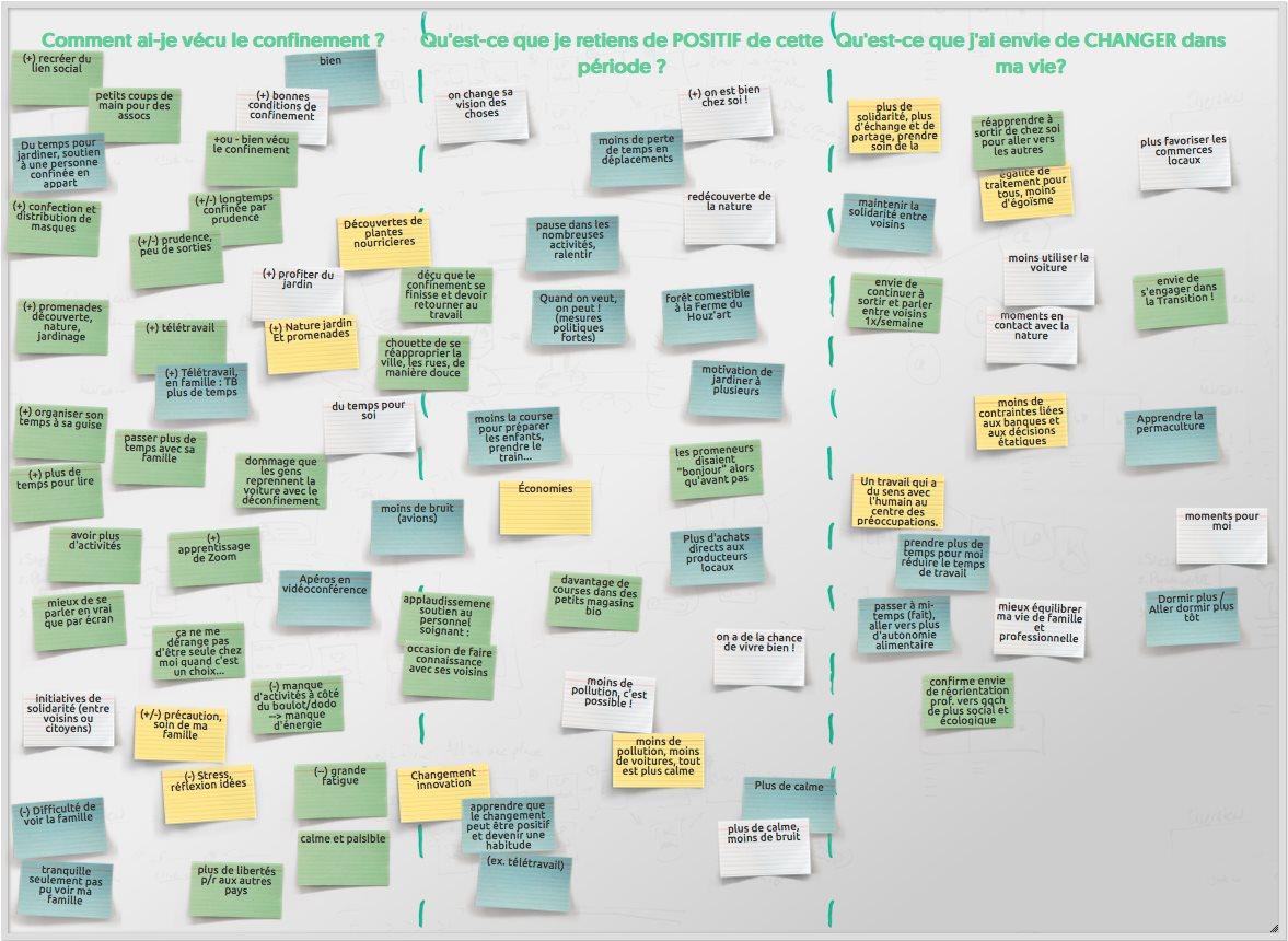 Mur de post-its représentant un brainstorming sur ce que le confinement a donné envie aux participants de changer dans leur vie